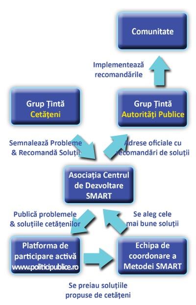 schema metodei smart